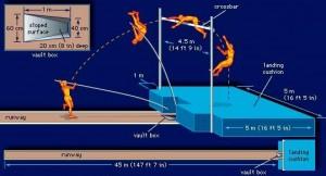 Pole Vault Diagram